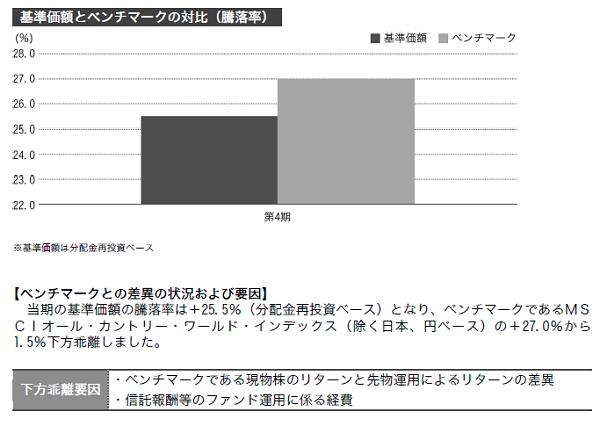 三井住友・DC全海外株式インデックスファンド ベンチマークとの差異および要因