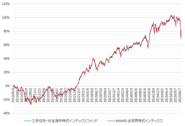 DC全海外株式とeMAXIS全世界株式の比較 水瀬さん作成
