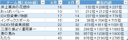 第4回ポートフォリオの達人 9月 チーム戦順位