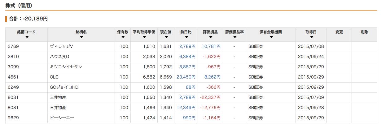 株式信用_201509