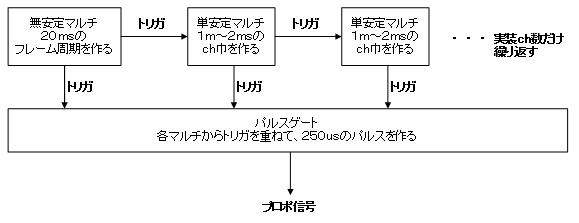 デジタルプロポの信号フォーマットエンコーダブロック図