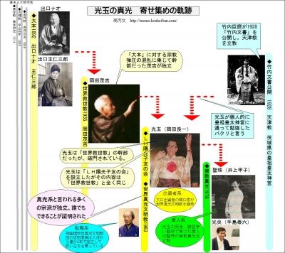 岡田光玉の世界真光文明教へ至る道
