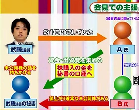 ワイドナショー画像 武藤貴也議員が未公開株譲渡疑惑について会見で主張した内容を図解 2015年8月30日