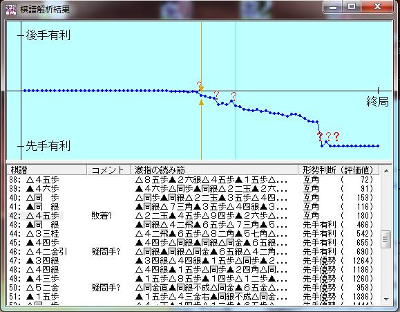 20150913-01●五段戦棋譜解析結果です。