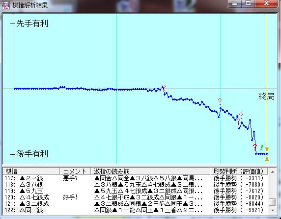 20150917-01●激指12七段棋譜解析結果