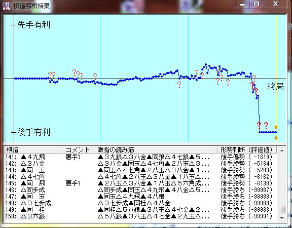 20150917-03●激指12七段棋譜解析結果