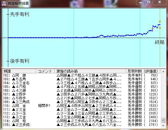 王座戦第二局激指12七段棋譜解析結果