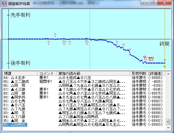 20150930-01●激指12四段戦棋譜解析結果