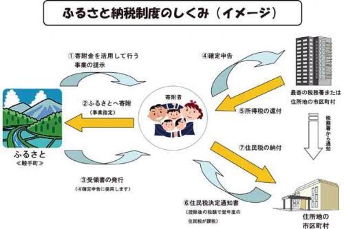 furusatonouzei_sikumi_convert_20150905174759.jpg