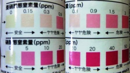 試験紙呈色指示表