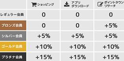 ボーナス最大15%