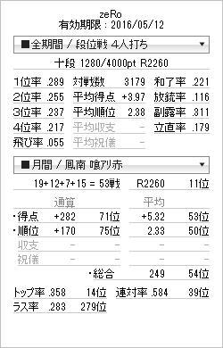 tenhou_prof_20150920.png