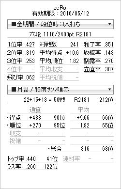 tenhou_prof_20151013.png