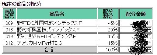 2015年8月分までの拠出金配分