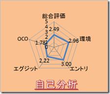 長期足分析【9/29(火) トレードの勉強】