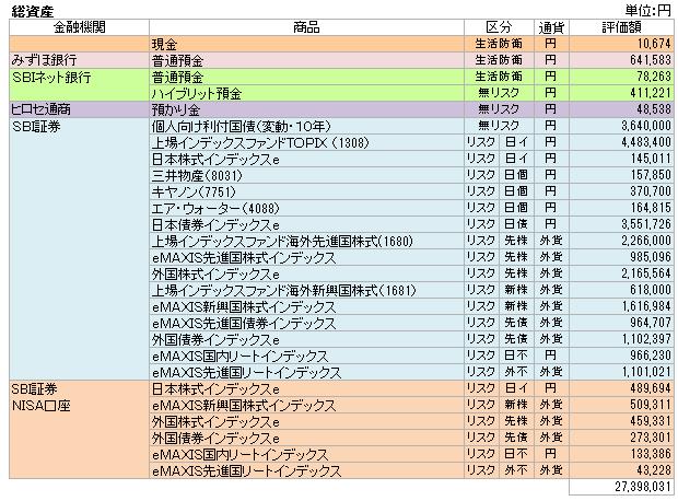 資産(2015.8)