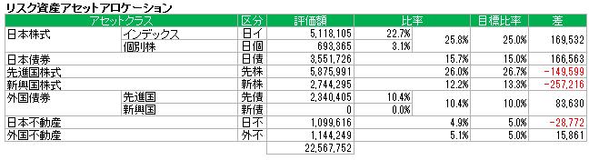 アセットアロケーション(2015.8)