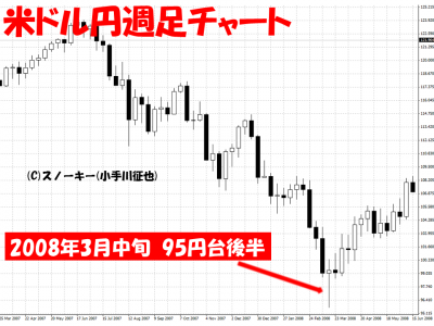 リーマン・ショック前2008年3月米ドル円週足チャート