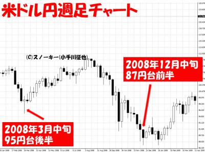 リーマン・ショック後2008年12月米ドル円週足チャート