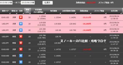20150825トライオートFX約定-80012円