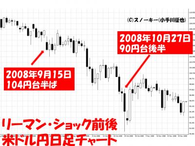 リーマン・ショック米ドル円日足チャート