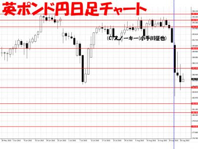 20150827英ポンド円日足