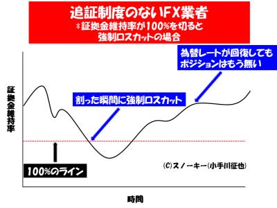 追証制度のないFX業者の例