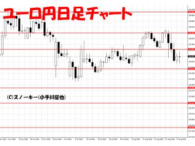 20150829ユーロ円日足チャート