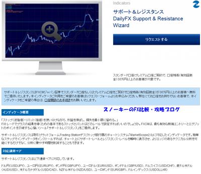楽天証券サポート&レジスタンス2