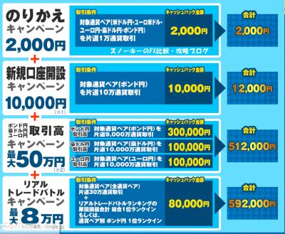 ヒロセ通商乗り換えキャンペーン2015年9月2