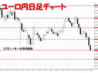 20150906ユーロ円日足