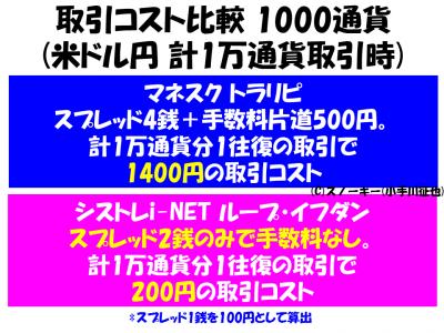 トラリピ ループ・イフダン 1000通貨 手数料比較