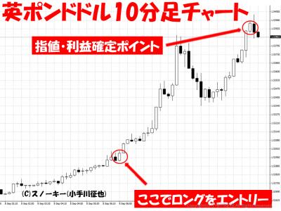 20150908英ポンドドル10分足チャート