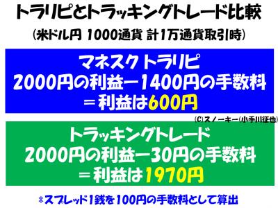 トラリピとトラッキングトレード1000通貨利益比較