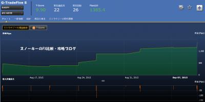 シストレ24G-TradeFive S損益チャート