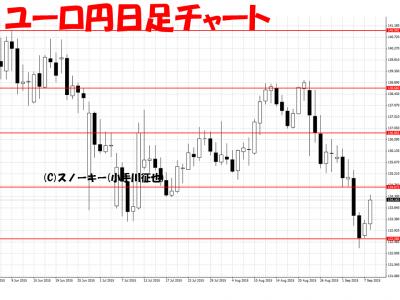 20150908ユーロ円日足チャートb