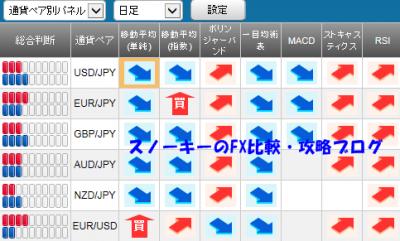 20150912さきよみLIONチャートシグナルパネル