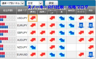20150919さきよみLIONチャートシグナルパネル