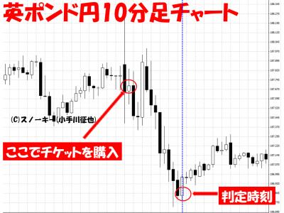 20150918英ポンド円10分足