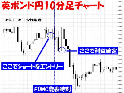 20150918英ポンド円10分足FX取引用