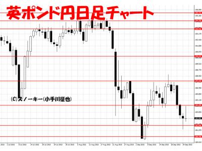 20150926英ポンド円日足