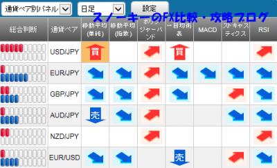 20150926さきよみLIONチャートシグナルパネル