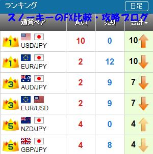20150926さきよみLIONチャートランキング