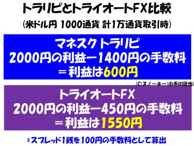 トラリピとトライオートFX1000通貨利益比較