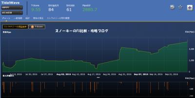 20151005TidalWave損益チャート