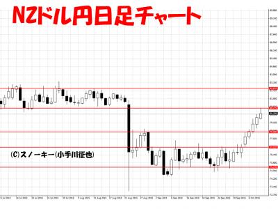 20151010NZドル円日足