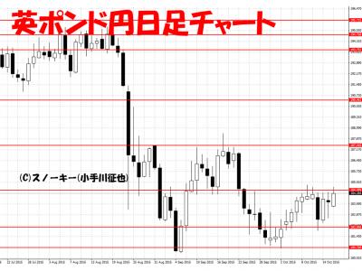 20151017英ポンド円日足