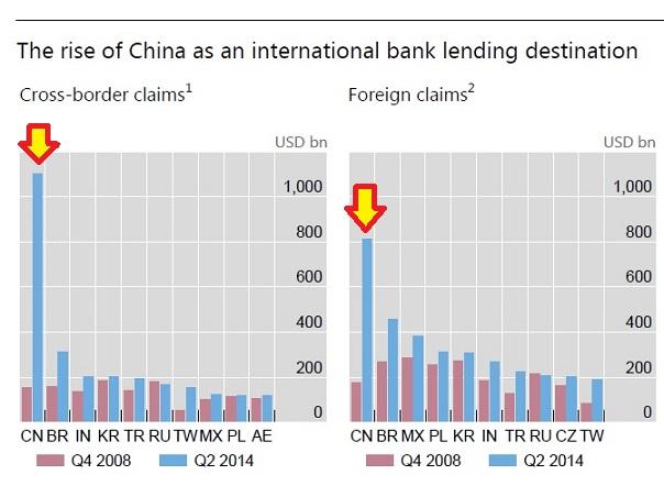 中国 債務拡大