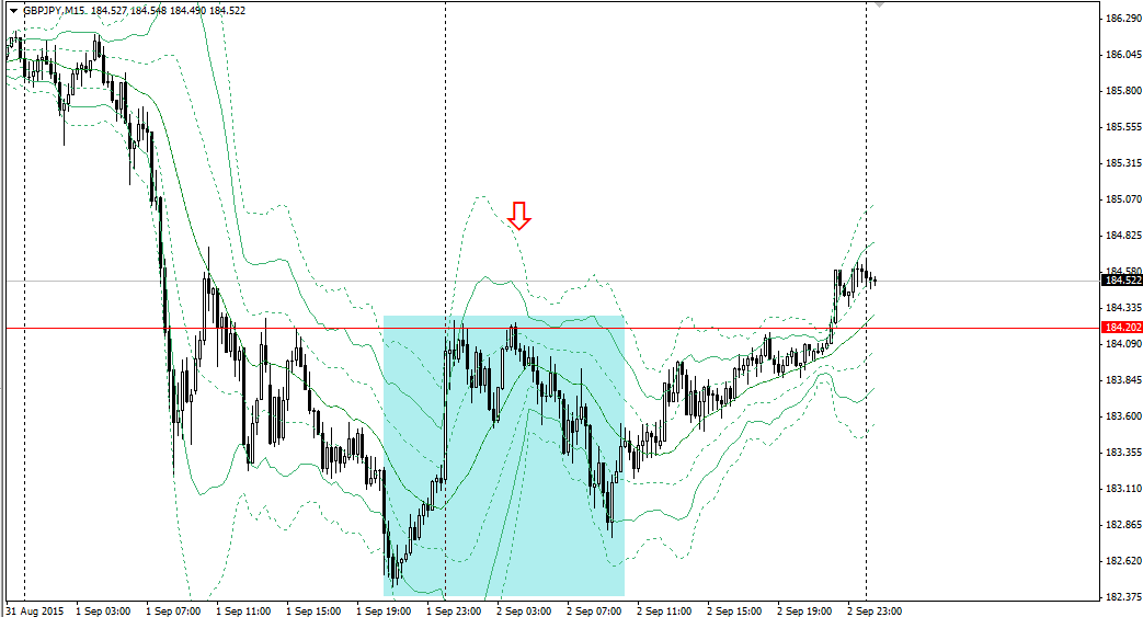 20150902gbpjpy15m.png