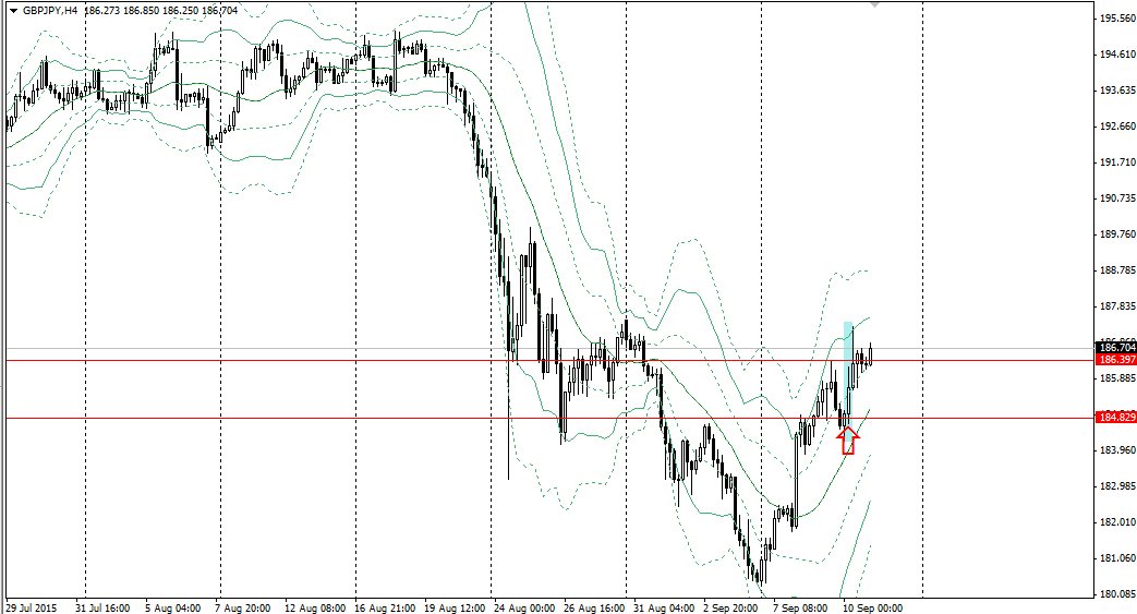 20150910gbpjpy4h.png